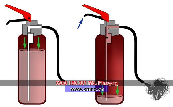 3 cách đơn giản nhận biết bình chữa cháy bột hay khí