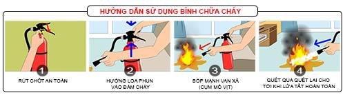 4 bước sử dụng bình chữa cháy